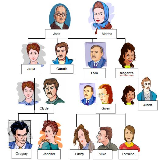 family tree or relationship ...